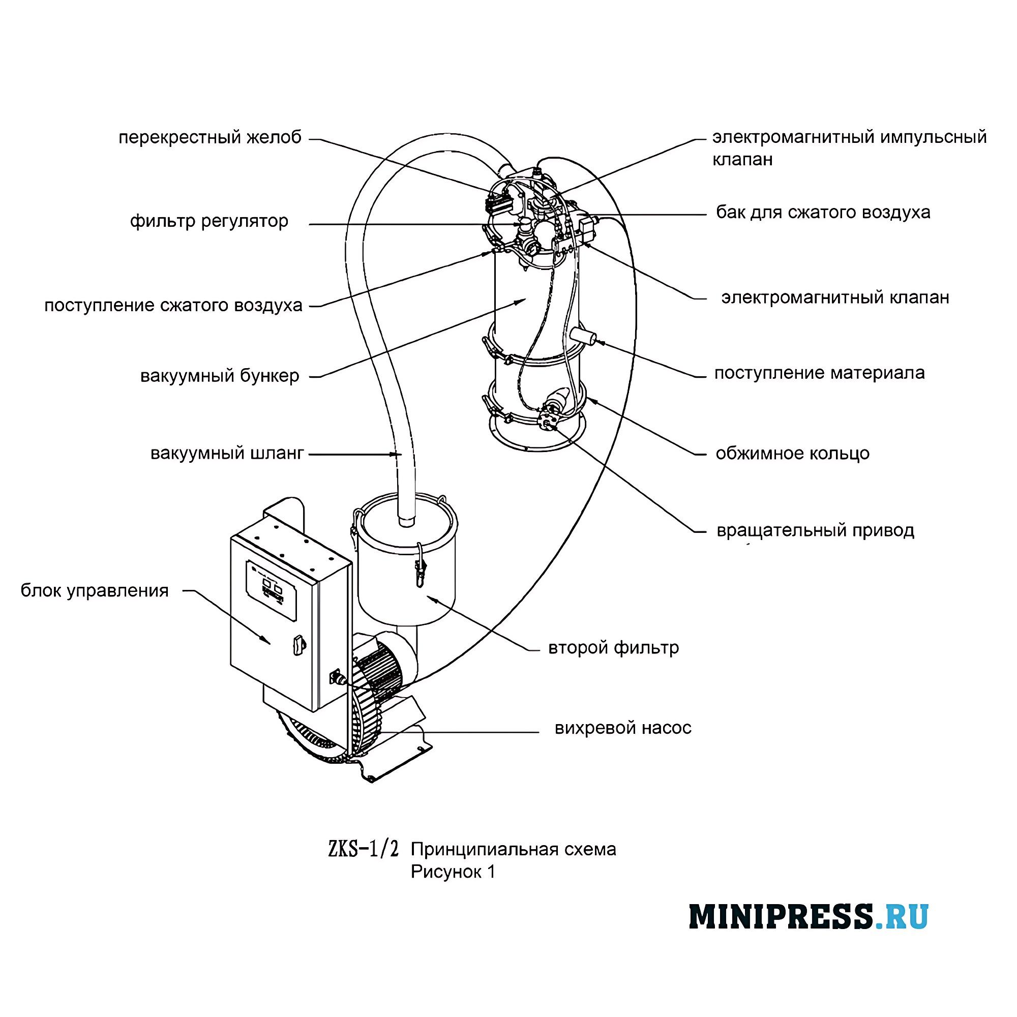 Оборудование для вакуумного перемещения сыпучие материалы и порошки